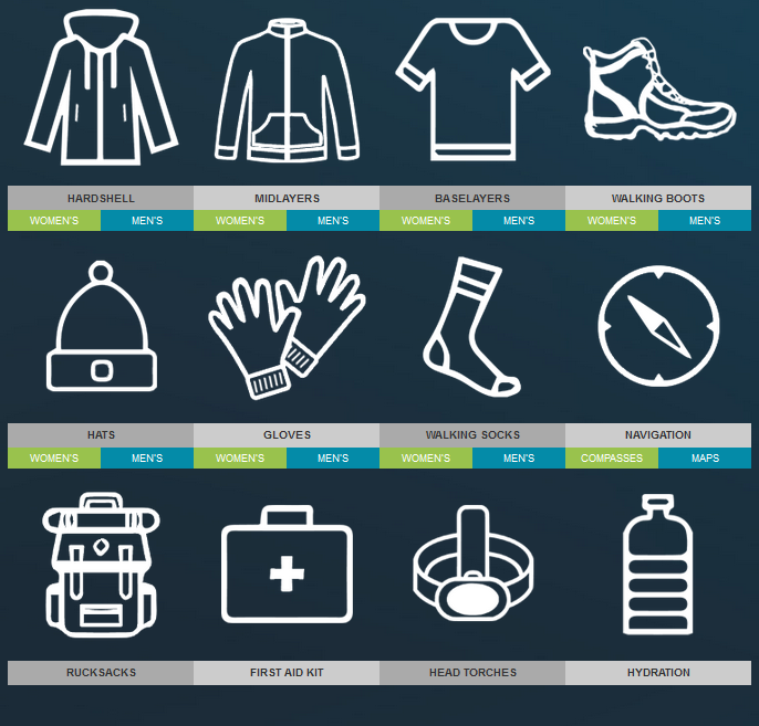 Kit for Lake District Hikes
